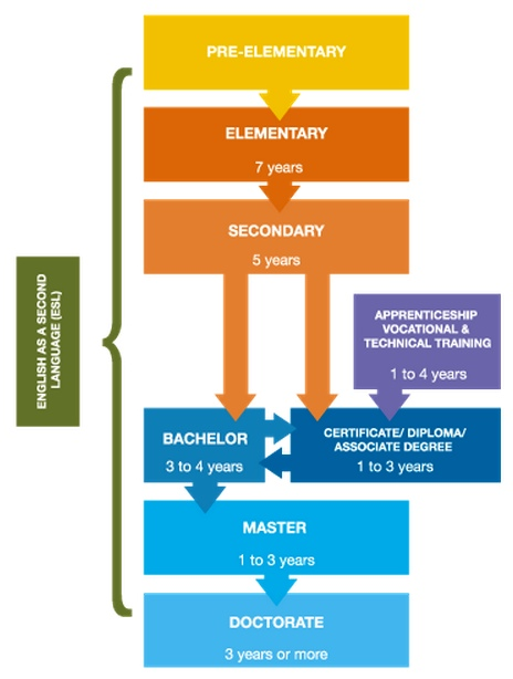 BC Education System Overview